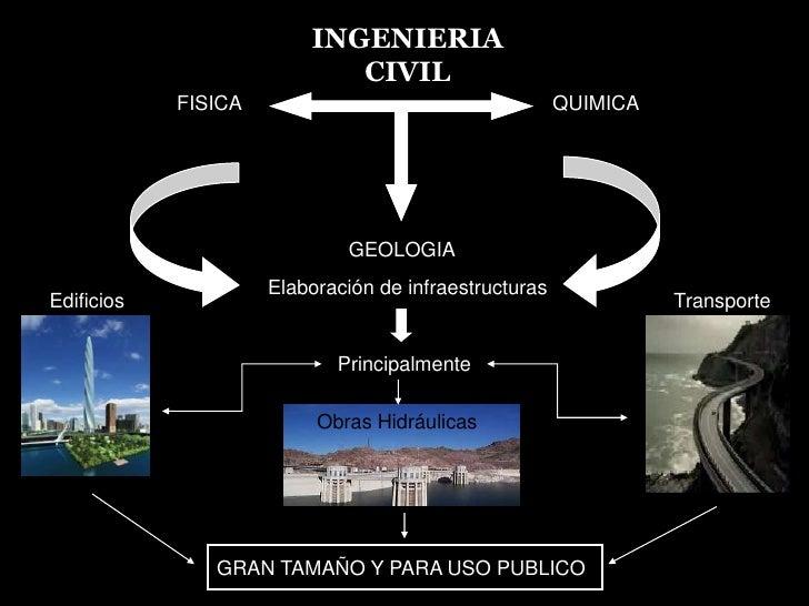 INGENIERIA CIVIL<br />INGENIERIA CIVIL<br />FISICA<br />QUIMICA<br />GEOLOGIA<br />Elaboración de infraestructuras<br />Ed...