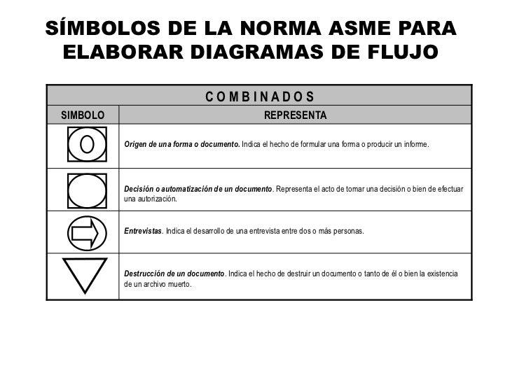 Presentacion inicial diagramacion y tipos de diagramas smbolos de la norma asme para elaborar diagramas de flujo ccuart Image collections