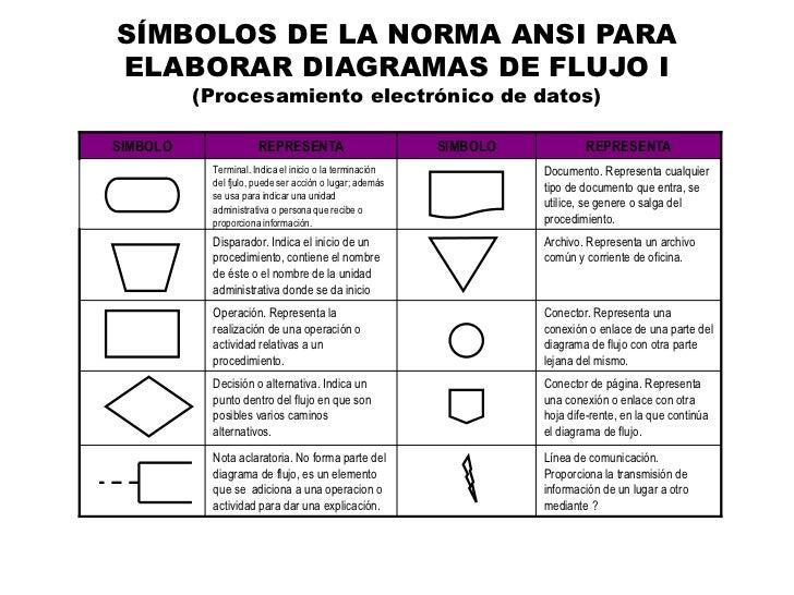 Presentacion inicial diagramacion y tipos de diagramas smbolos de la norma ansi paraelaborar diagramas de flujo ccuart Image collections