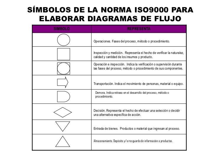 Presentacion inicial diagramacion y tipos de diagramas smbolos de la norma iso9000 para elaborar diagramas de flujo ccuart Image collections