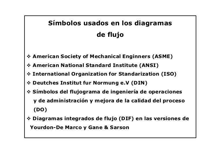 Presentacion inicial diagramacion y tipos de diagramas smbolos usados en los diagramas de flujo ccuart Choice Image