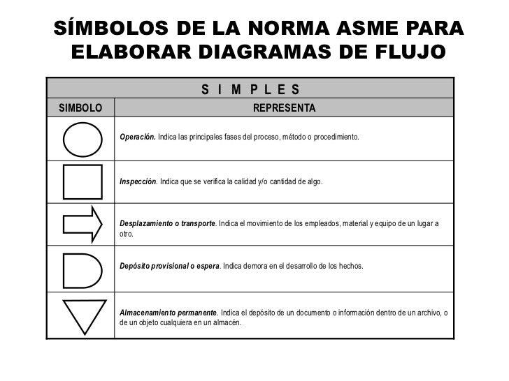 Presentacion inicial diagramacion y tipos de diagramas smbolos de la norma asme para elaborar diagramas de flujo ccuart Choice Image