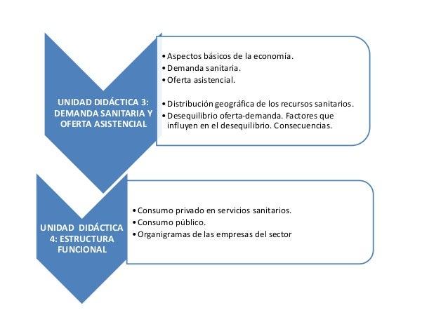 Presentacion Inicialel Sector De La Sanidad En Andaluc A