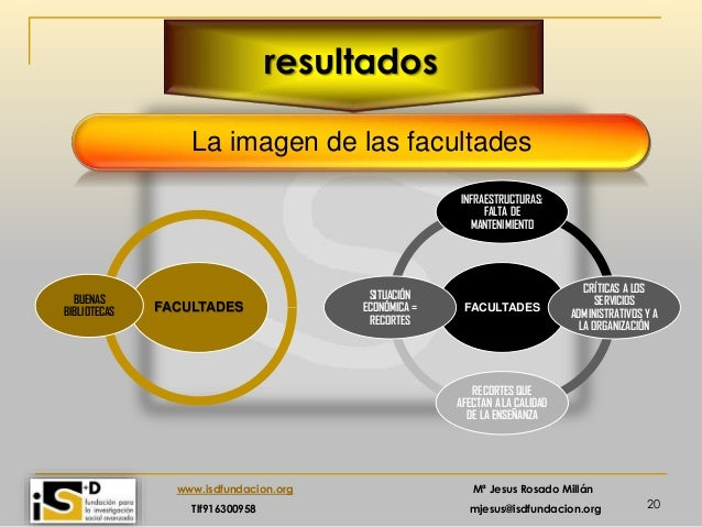 20 www.isdfundacion.org Mª Jesus Rosado Millán Tlf916300958 mjesus@isdfundacion.org resultados La imagen de las facultades...