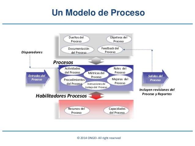 © 2014 ONGEI- All right reserved Dueños del Proceso Objetivos del Proceso Documentación del Proceso Feedback del Proceso A...