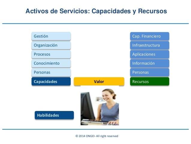© 2014 ONGEI- All right reserved Organización Procesos Conocimiento Gestión Personas Capacidades Habilidades Cap. Financie...