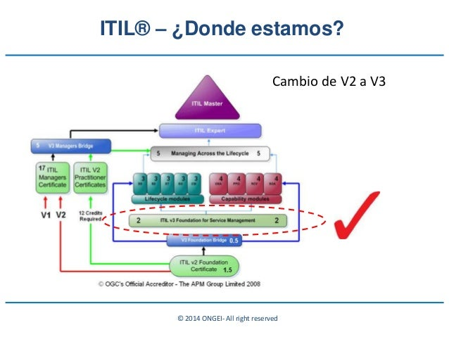 © 2014 ONGEI- All right reserved ITIL® – ¿Donde estamos? Cambio de V2 a V3