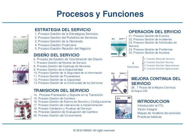 © 2014 ONGEI- All right reserved DISEÑO DEL SERVICIO 6. Proceso de Gestión de Coordinación del Diseño 7. Proceso Gestión d...