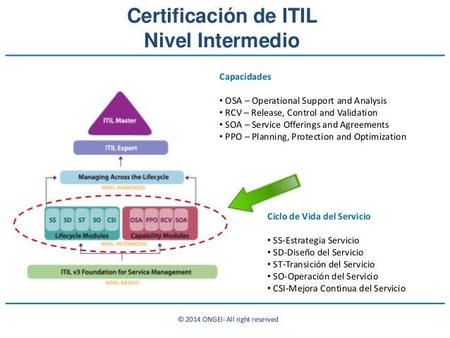 © 2014 ONGEI- All right reserved Ciclo de Vida del Servicio • SS-Estrategia Servicio • SD-Diseño del Servicio • ST-Transic...