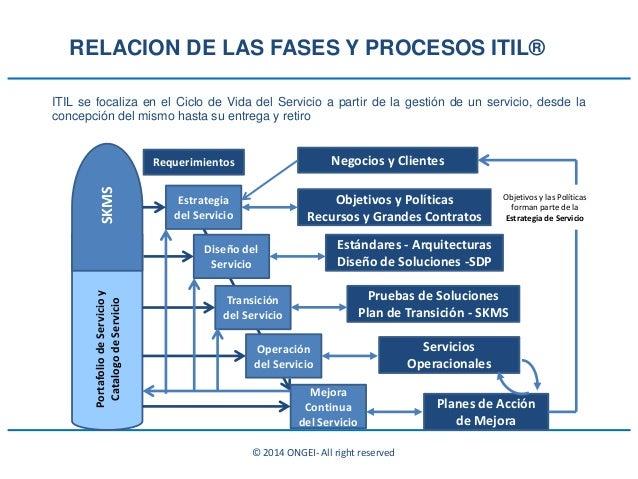 © 2014 ONGEI- All right reserved ITIL se focaliza en el Ciclo de Vida del Servicio a partir de la gestión de un servicio, ...