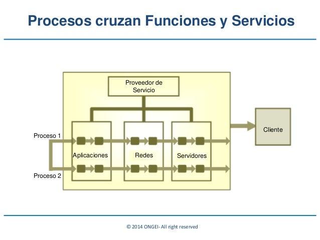 © 2014 ONGEI- All right reserved Procesos cruzan Funciones y Servicios Proveedor de Servicio Proceso 2 Proceso 1 Aplicacio...