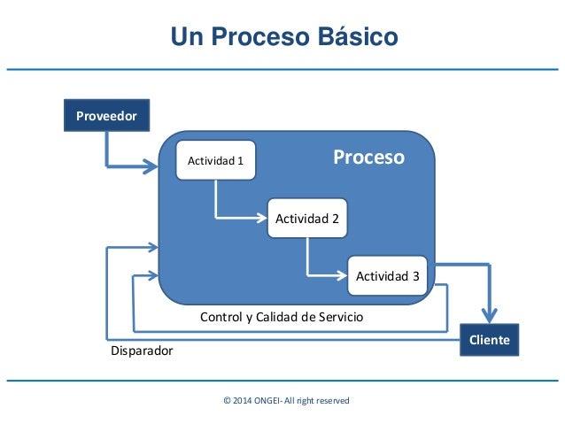 © 2014 ONGEI- All right reserved Actividad 1 Actividad 2 Actividad 3 Proceso Proveedor Cliente Control y Calidad de Servic...