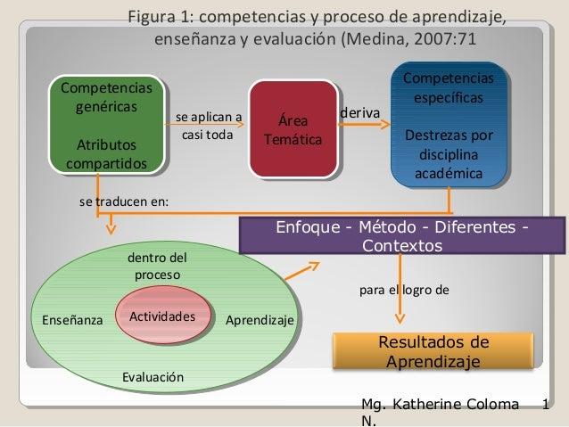 Figura 1: competencias y proceso de aprendizaje,                enseñanza y evaluación (Medina, 2007:71                   ...