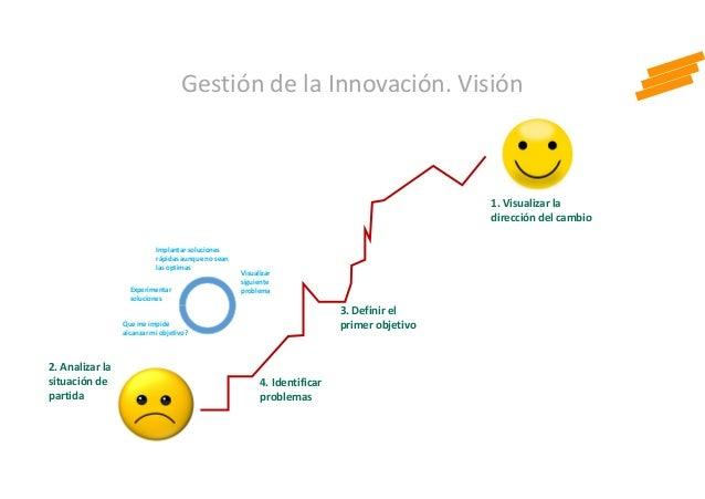 1. Visualizar la dirección del cambio 2. Analizar la situación de partida 3. Definir el primer objetivo Experimentar soluc...