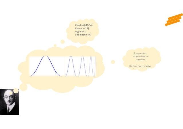 2 Respuestas adaptativas vs creativas Destrucción creativa Kondratieff (54), Kuznets (18), Juglar (9) and Kitchin (4)