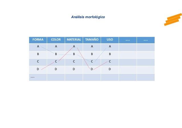 Análisis morfológico FORMA COLOR MATERIAL TAMAÑO USO ….. ….. A A A A A B B B B B C C C C C D D D D D …..