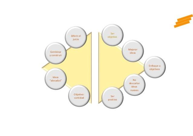 """Combinar y construir Diferir el juicio Ideas """"alocadas"""" Objetivo: cantidad Ser positivo Mejorar ideas Enfoque a objetivos ..."""