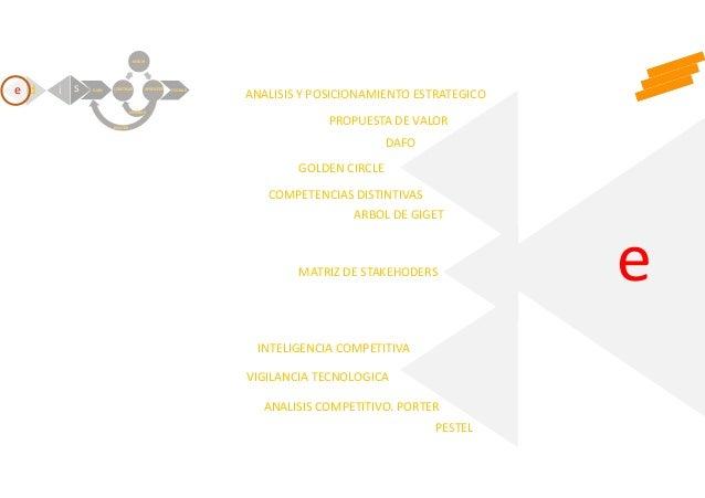 e PESTEL ANALISIS COMPETITIVO. PORTER VIGILANCIA TECNOLOGICA INTELIGENCIA COMPETITIVA MATRIZ DE STAKEHODERS ARBOL DE GIGET...