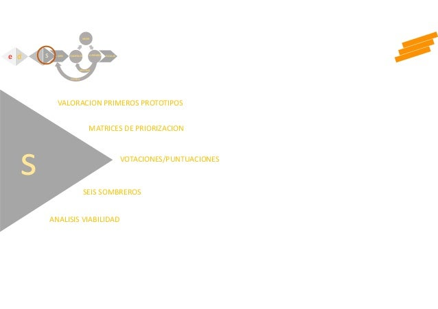s VOTACIONES/PUNTUACIONES MATRICES DE PRIORIZACION VALORACION PRIMEROS PROTOTIPOS ANALISIS VIABILIDAD SEIS SOMBREROS e d C...