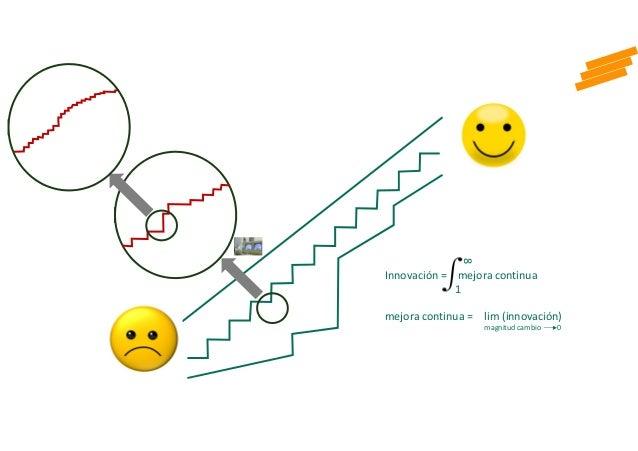 Innovación = mejora continua 8 1 mejora continua = lim (innovación) magnitud cambio 0