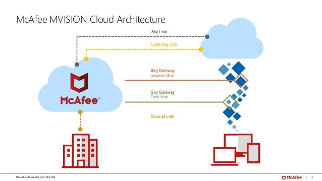 Cloud Security Strategy by McAfee