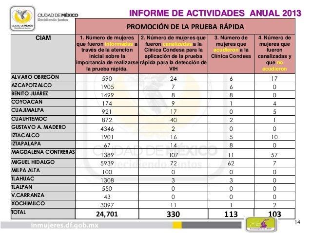 15 INFORME DE ACTIVIDADES 2013 24701 330 113103 PROMOCIÓN DE LA PRUEBA RÁPIDA 1. Número de mujeres que fueron informadas a...