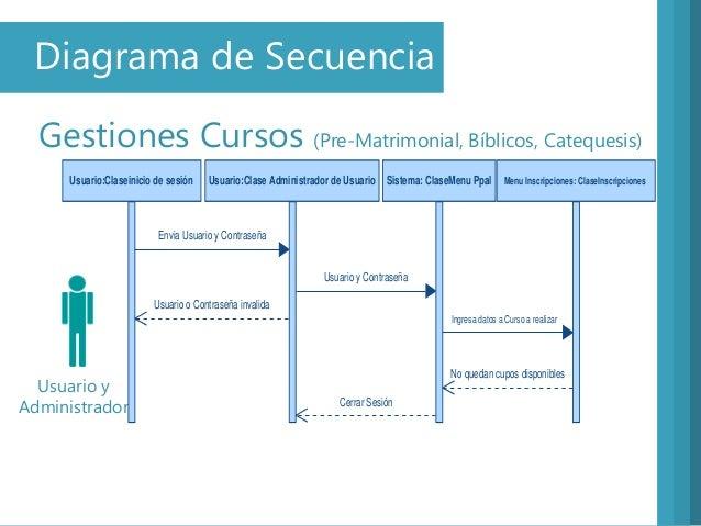 Diagrama de SecuenciaGestiones Cursos (Pre-Matrimonial, Bíblicos, Catequesis)Usuario yAdministradorUsuario:Claseinicio de ...