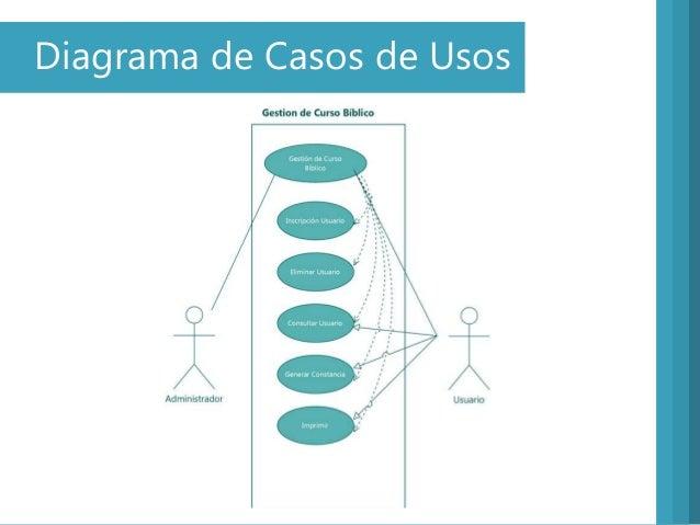 Diagrama de Casos de Usos