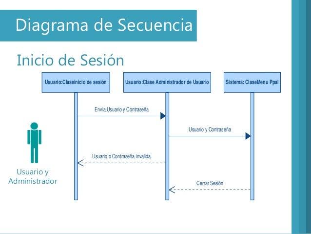 Diagrama de SecuenciaInicio de SesiónUsuario yAdministradorUsuario:Claseinicio de sesión Usuario:Clase Administrador de Us...