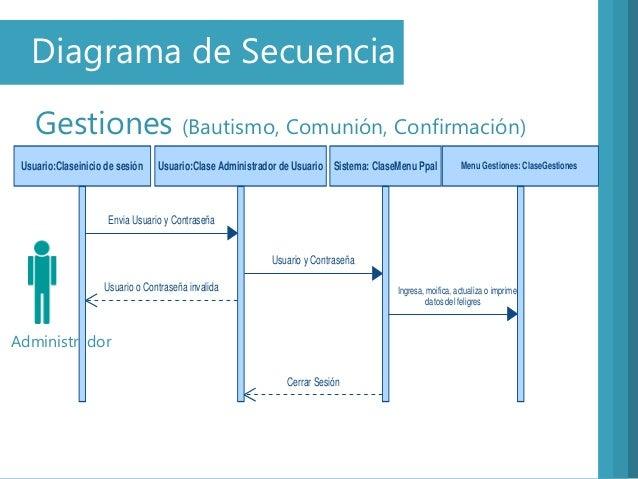 Diagrama de SecuenciaGestiones (Bautismo, Comunión, Confirmación)AdministradorUsuario:Claseinicio de sesión Usuario:Clase ...