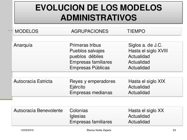EVOLUCION DE LOS MODELOS                     ADMINISTRATIVOS MODELOS                  AGRUPACIONES                 TIEMPO ...