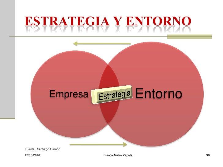 Empresa                          Entorno   Fuente: Santiago Garrido 12/03/2010                 Blanca Nubia Zapata        ...