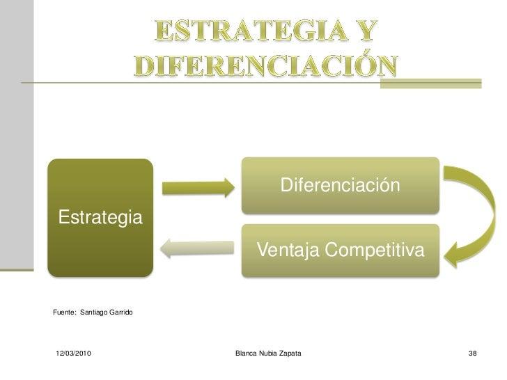 Diferenciación  Estrategia                                 Ventaja Competitiva   Fuente: Santiago Garrido     12/03/2010  ...