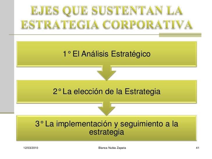 1° El Análisis Estratégico                 2° La elección de la Estrategia            3° La implementación y seguimiento a...