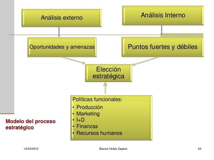 Análisis externo                                 Análisis Interno              Oportunidades y amenazas                   ...
