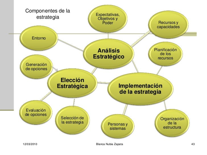 Componentes de la                                  Expectativas,     estrategia                    Objetivos y            ...