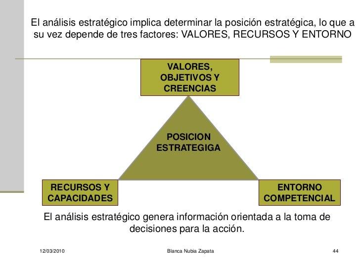 El análisis estratégico implica determinar la posición estratégica, lo que a su vez depende de tres factores: VALORES, REC...