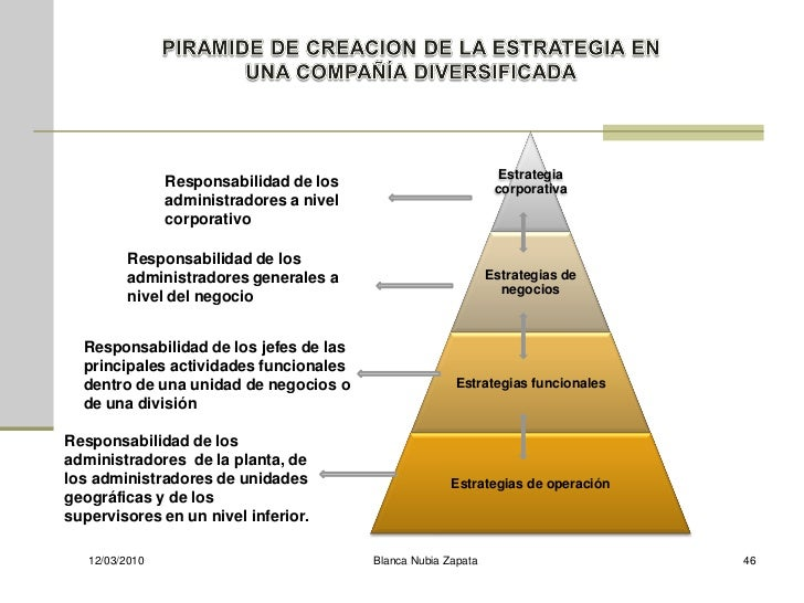 Estrategia                 Responsabilidad de los                           corporativa                 administradores a ...