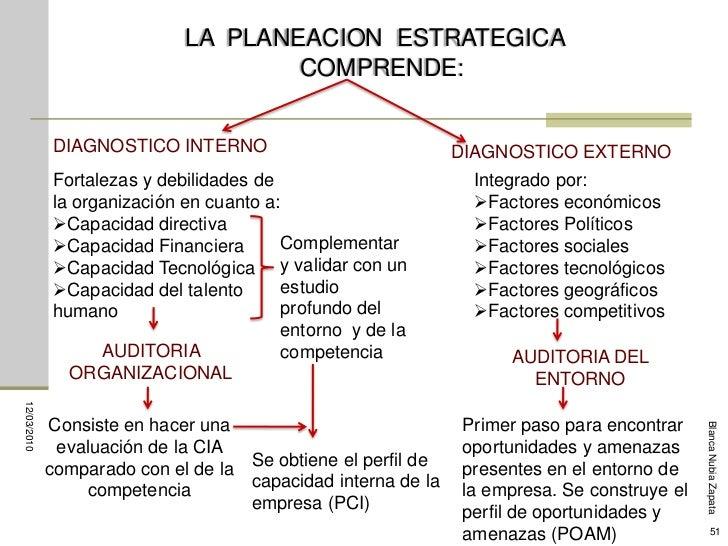 LA PLANEACION ESTRATEGICA                                      COMPRENDE:                DIAGNOSTICO INTERNO              ...