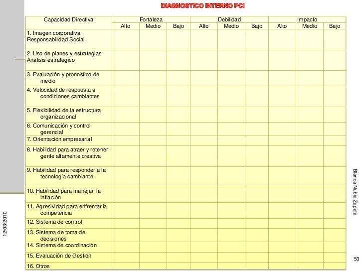 Capacidad Directiva                  Fortaleza                 Debilidad                 Impacto                          ...