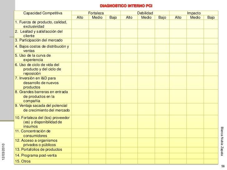 Capacidad Competitiva                 Fortaleza                 Debilidad                 Impacto                         ...