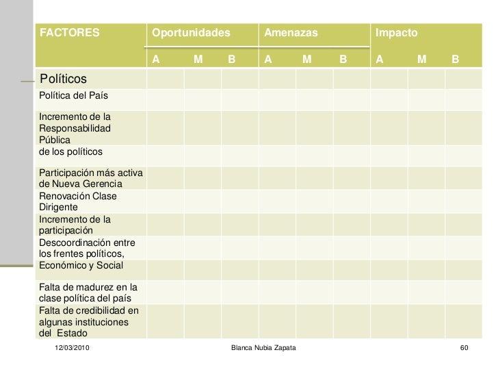 FACTORES                   Oportunidades            Amenazas             Impacto                             A     M     B...