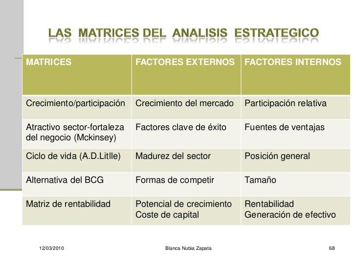 MATRICES                     FACTORES EXTERNOS            FACTORES INTERNOS    Crecimiento/participación    Crecimiento de...
