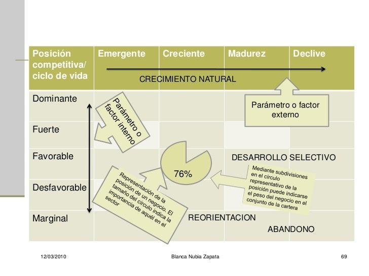 Posición        Emergente   Creciente              Madurez        Declive competitiva/ ciclo de vida          CRECIMIENTO ...