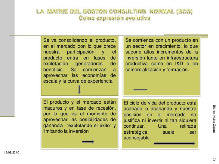 Se va consolidando el producto,      Se comienza con un producto en              en el mercado con lo que crece       un s...
