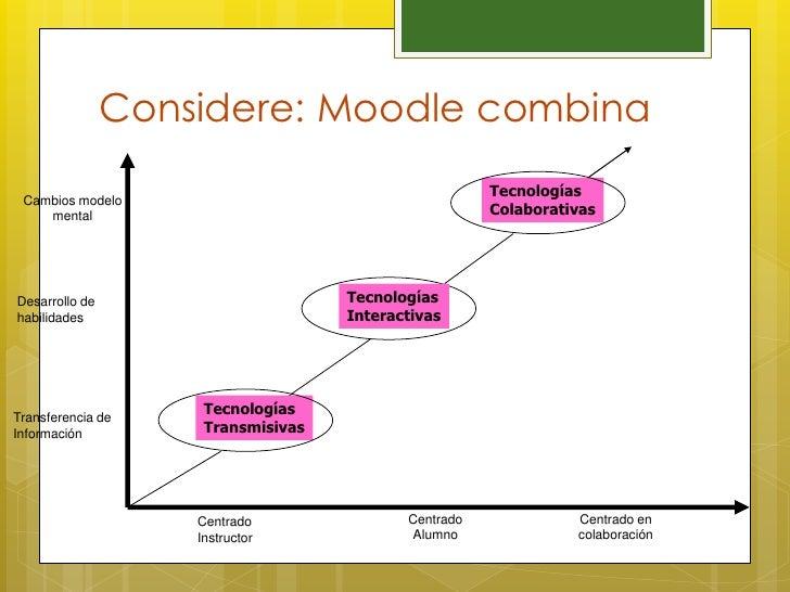 Considere: Moodle combina                                                      Tecnologías Cambios modelo    mental       ...