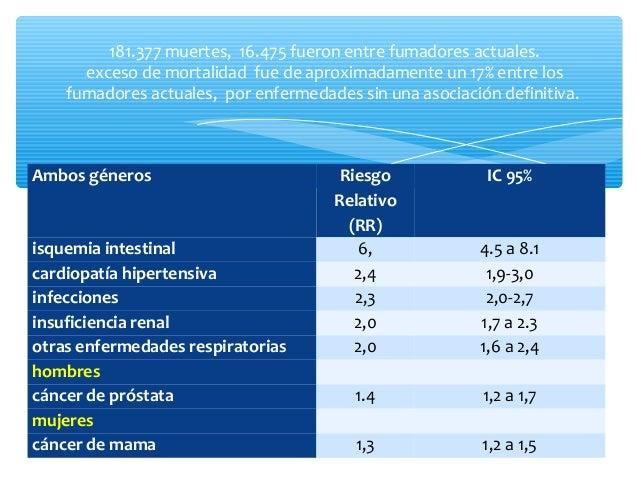 Enfermedad neoplásica Tabaquismo Riesgo aumentado para el fumador (IC 95%) Cáncer esofágico 1-14 cig/día RR 4,25 Cáncer de...