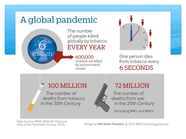 Causa 1 de cada 6 muertes por ENT y el 50% de la inequidad en salud Perdidas por > 200.000.000 USD/año La epidemia se tran...