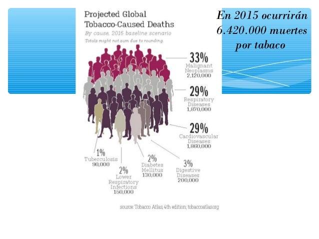 Mortalidad atribuible a enfermedades respiratorias por tabaco Pichon- Riviere, A. et al. Carga de enfermedad atribuible al...