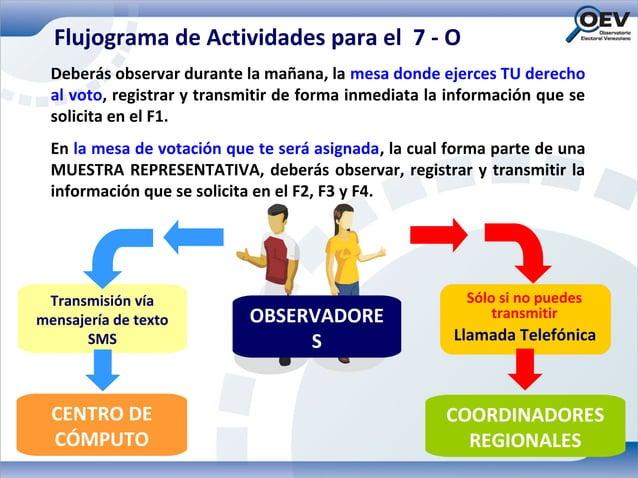 Flujograma de Actividades para el 7 - O  Deberás observar durante la mañana, la mesa donde ejerces TU derecho  al voto, re...